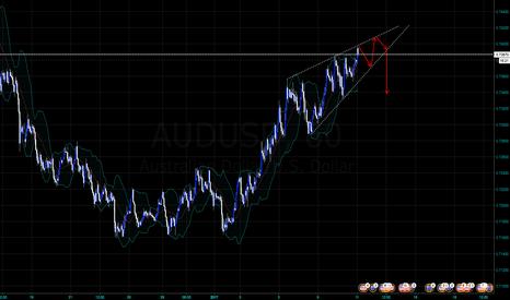 AUDUSD: possible AUDUSD Reversal Wedge pattern