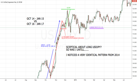 USDJPY: USDJPY HISTORY REPEATING ITSELF 122.000 DISCUSSION