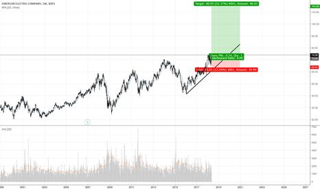 EMR: EMR is going on a bull run