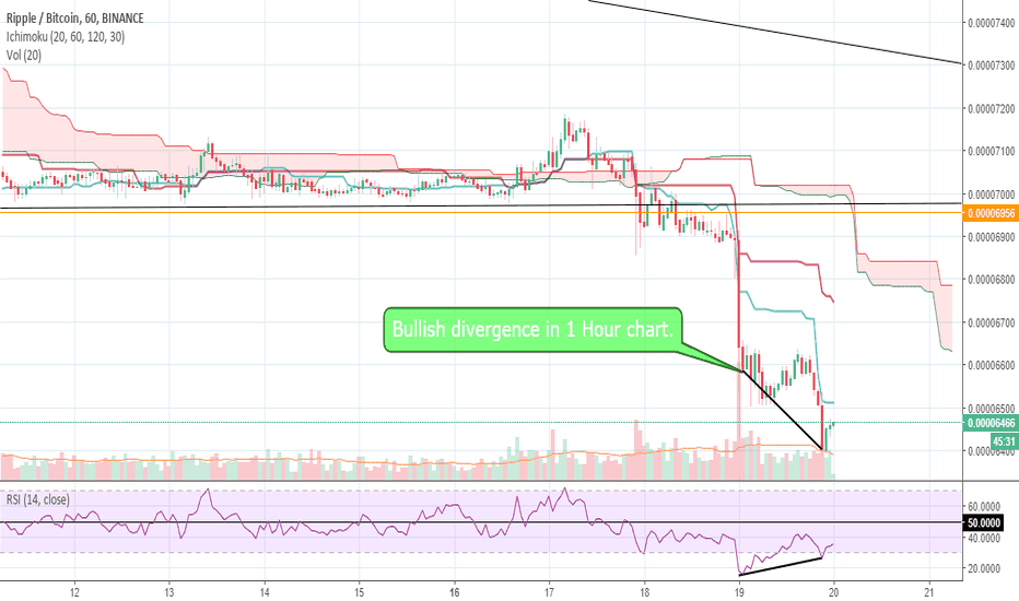 XRPBTC: XRP Long position upto the support of 6510