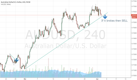 AUDUSD: AUD/USD SELL 240h