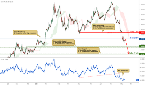 GBPUSD: GBPUSD Approaching Resistance, Sell On Strength!