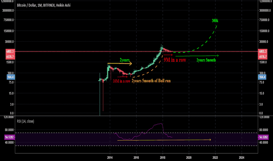 BTCUSD: BTCUSD Monthly chart Showing Incredible bullish signs