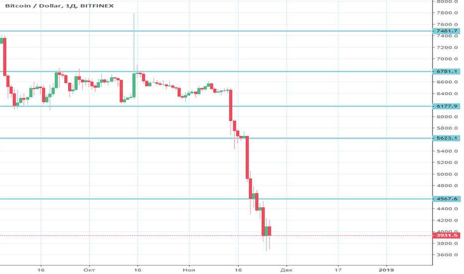 BTCUSD: BTC/USD без шансов на восстановление