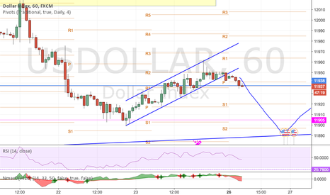 USDOLLAR: on the way slowly drifting.