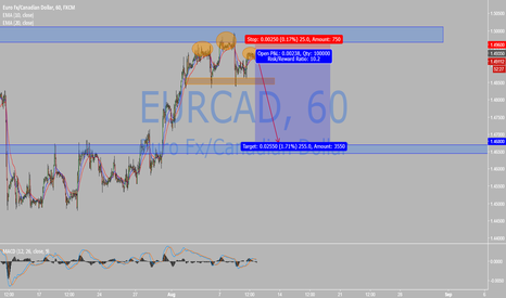 EURCAD: short it .....