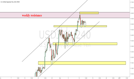 USDJPY: Levels to watch today