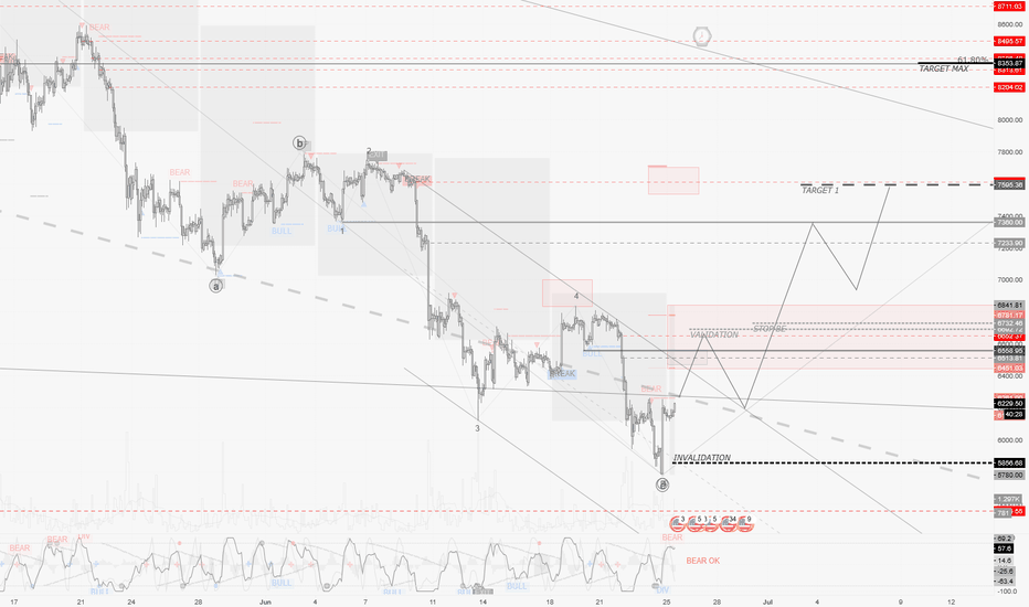 BTCUSD: BTCUSD / H2 : My Weekly Forecast Chart (+ Video in desc.)