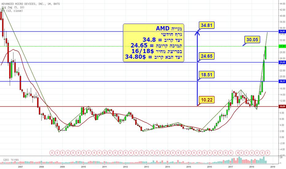 AMD: מניית AMD טסה לרקיע ליעד 34.8$