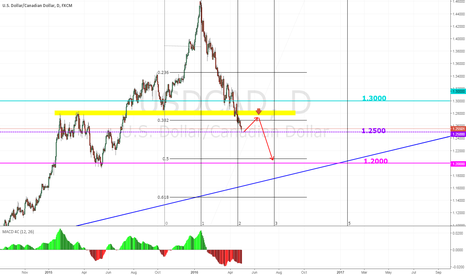 USDCAD: UC - D1 Wait pull back -> Sell