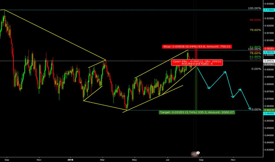EURGBP: Euro / British Pound