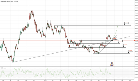 EURNZD: EURNZD - June - Technical Analysis