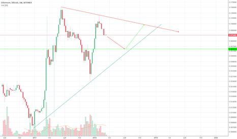 ETHBTC: ETHBTC triangle