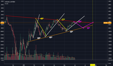 1-BTCUSD: Consolidation strength analysis and extrapolation