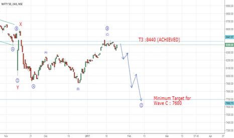 NIFTY: Nifty a fall seems likely