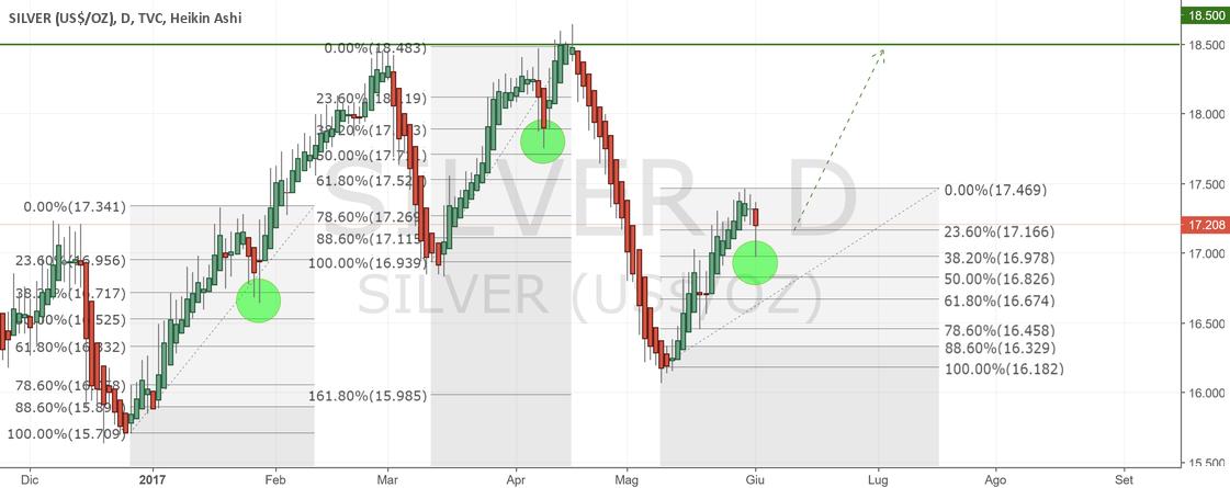Silver Long dopo ritracciamento a 38.2 di Fibonacci