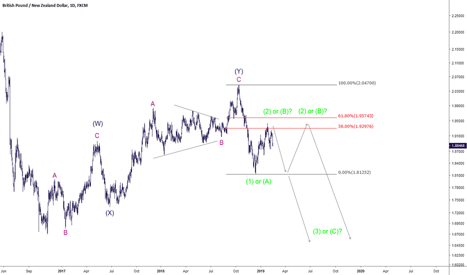 GBPNZD: Possible pathways for 2019
