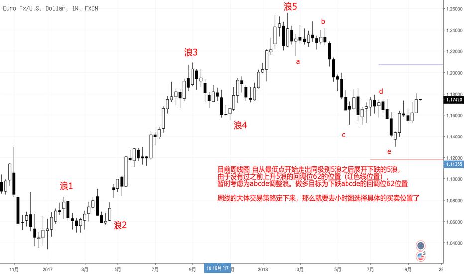EURUSD: 一易汇:交易的可贵在于简单 欧元走势分析