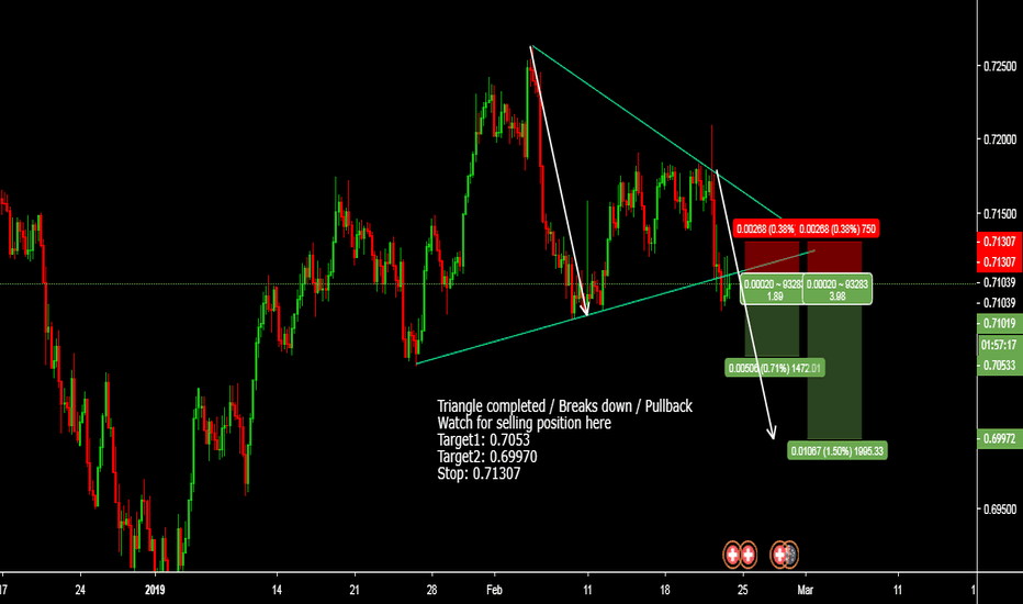 AUDCHF: Triangle completed / Breaks down / Pullback