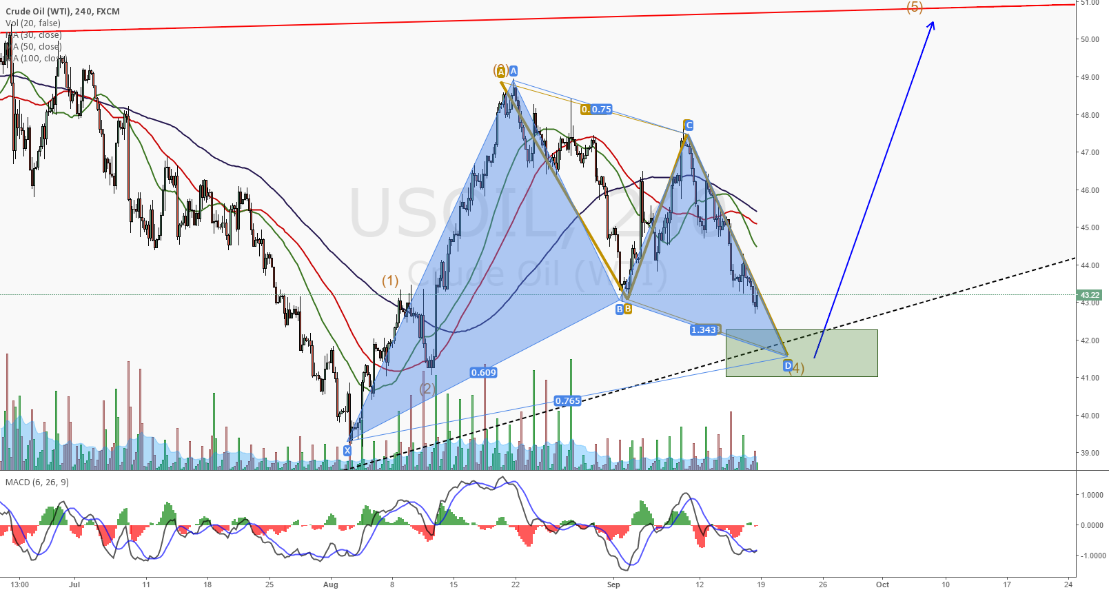 USOIL on a bullish Gartley Formation