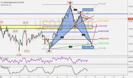 USDJPY: Waiting for the price to break the triangle