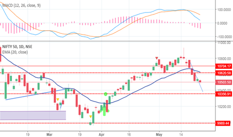 NIFTY: NIFTY UPDATES FROM 23 MAY 2018