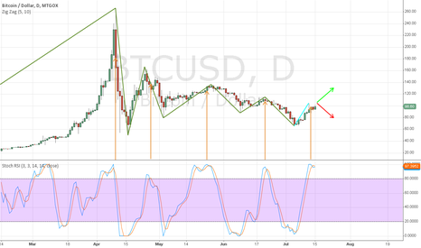 BTCUSD: Bitcoin Wave Up Or Down