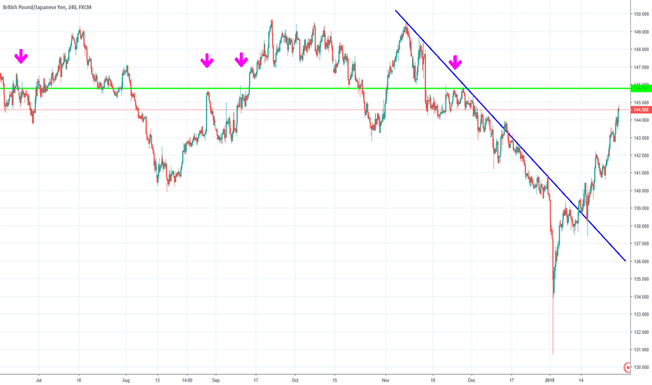 GBPJPY: GBP JPY getting ready to take a dive... best get your snorkel