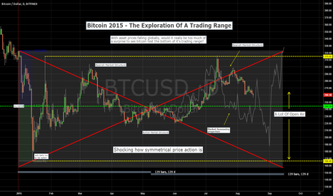 BTCUSD: Market Symmetry Suggests No Hurry To Be Long Bitcoins For Now