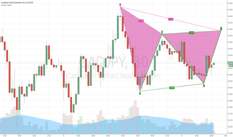 CADJPY: Nice Gartley and ABCD