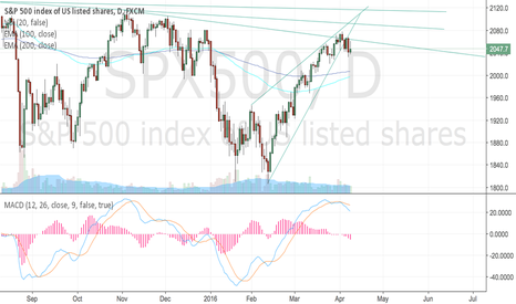 SPX500: Easy trade here folks