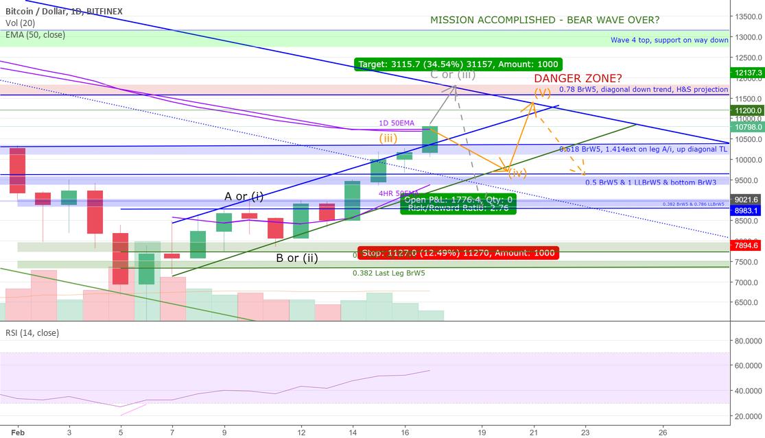 BTCUSD - Trading the potential bear trap at 12k