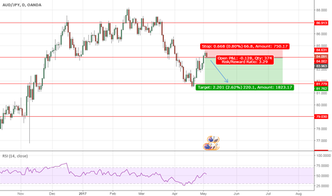 AUDJPY: AUDJPY Trend continuation sell