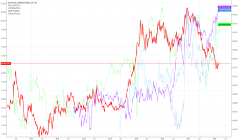 DXY: Relative yield spread of currencies of usd-basket VS the usd