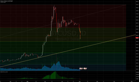 BTCUSD: BTC Bounce of trendline