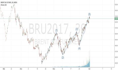 BRU2017: short brent 54.2