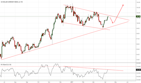 DXY: DXY should see small pullback soon