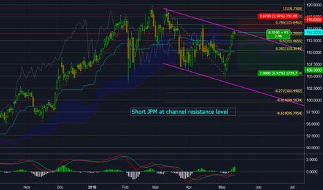 JPM: Short JPM at channel resistance level