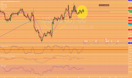 USDCAD: Nothing to do on $USDCAD, Just waiting....