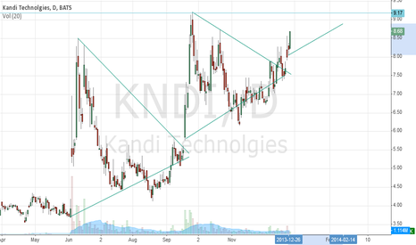 KNDI: Break thru 9.20 will bring in the breakout buyers big..