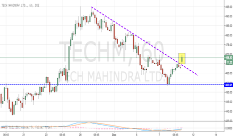 TECHM: TechM Breaks above Downward Trend line