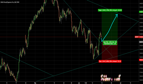 GBPJPY: Set Buy limit for GBPJPY