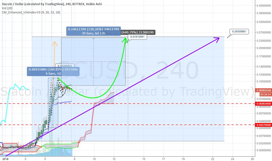 SC +150% target $0.24 over next 7 days