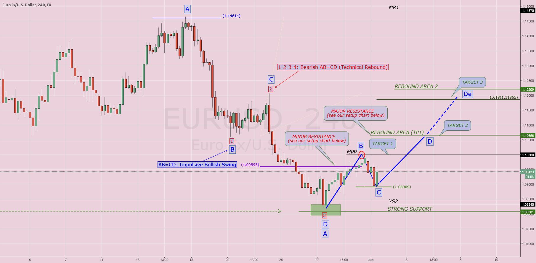 $EURUSD#: Update setup