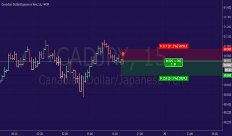 CADJPY: 100 Scalp trade adventure | trade #13
