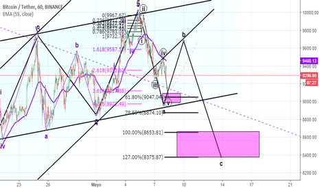 BTCUSDT: possible path for BTC short term
