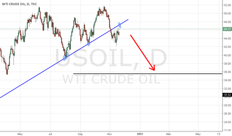 USOIL: Oil  a Short #freedom