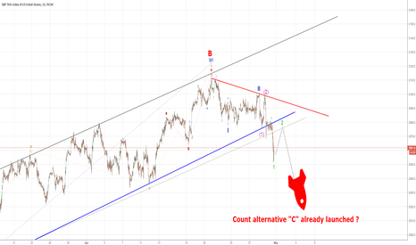 SPX500: S&P 500 Wave C started ?