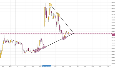 EURGBP: Waiting the breakout
