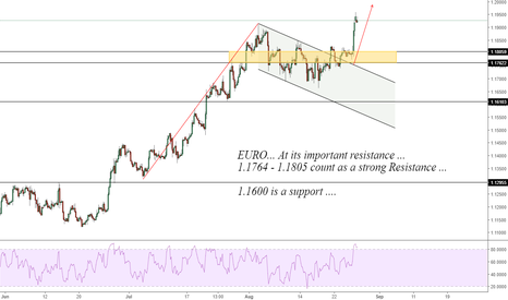 EURUSD: EURUSD: As Expected Broke the consolidation and reached 1.1950